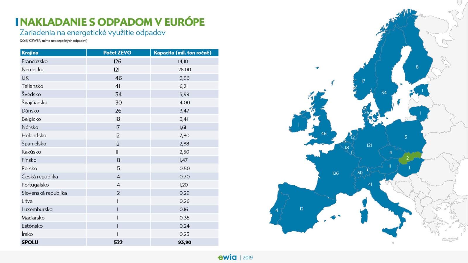 Nakladanie s odpadom v Európe