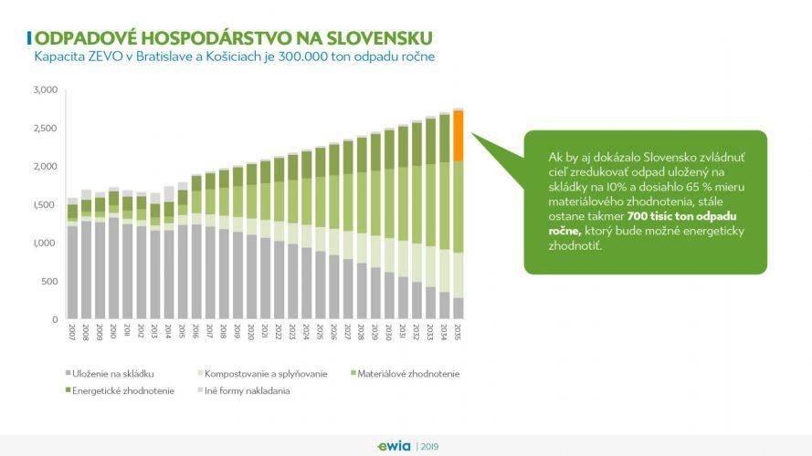 Odpadové hospodárstvo na Slovensku