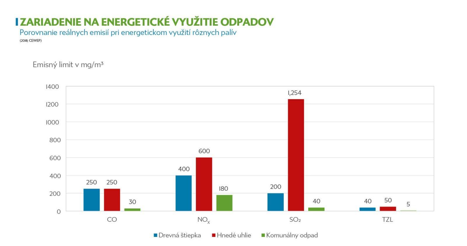 Graf prináša porovnanie produkcie emisií pri výrobe energie z rôznych druhov palív.