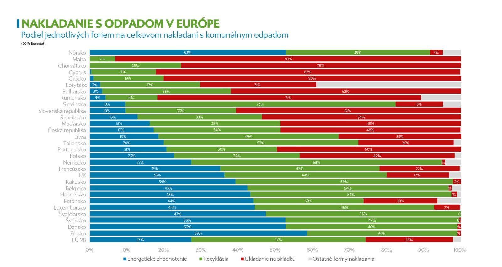 Graf predstavuje jednotlivé krajiny EÚ podľa toho, ako formou nakladajú s odpadom.