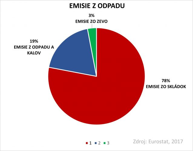 Emisie z odpadu